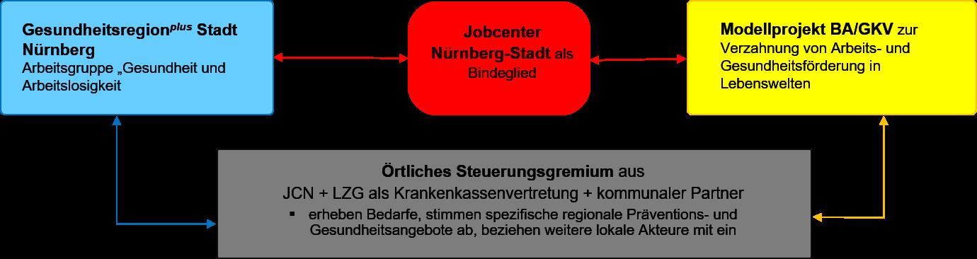 Grafik über Zusammenarbeit zwischen GesundheitsregionPlus, Jobcenter Nürnberg und Modellprojekt. Jobcenter Nürnberg-Stadt ist Bindeglied zwischen GesundheitsregionPlus und Modellprojekt Verzahnung von Arbeits- und Gesundheitsförderung.